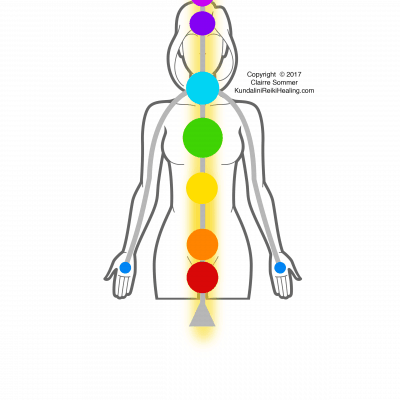 What is the Kundalini Reiki Healing Online Course?